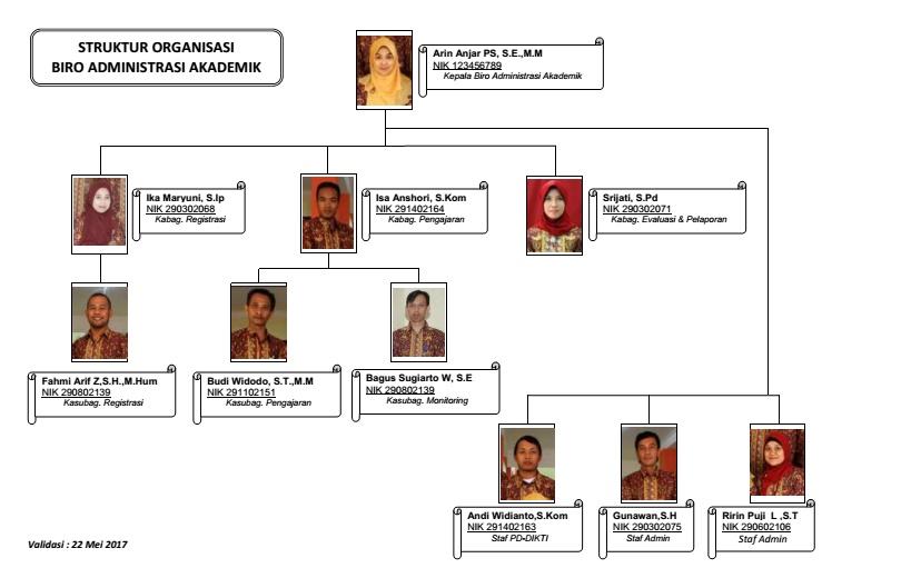 Struktur Organisasi BAA Unikama